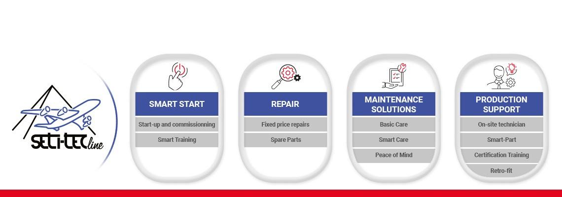 Descubra nossas soluções de serviços SETITEC: Smart Start, reparos, soluções de manutenção preventiva e suporte no local para atender às suas necessidades.
